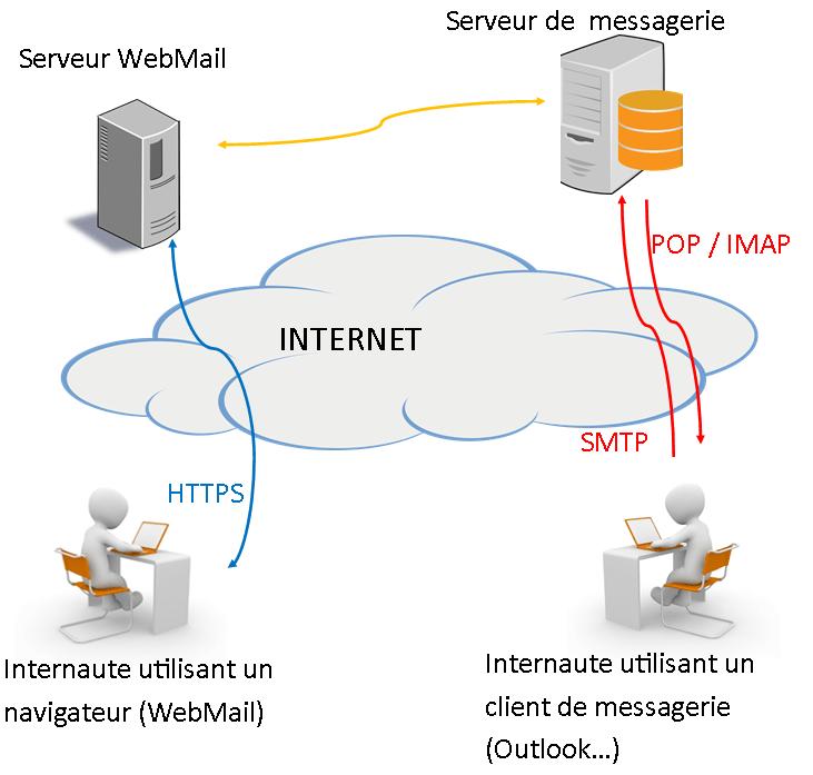 Différence webmail client de messagerie
